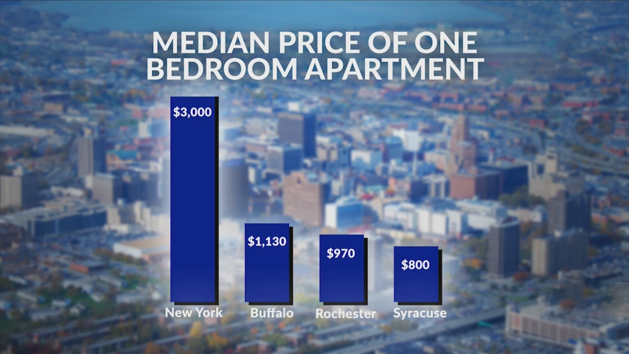 Report Rent Prices In Rochester On The Rise One Bedrooms Up 15 Rochesterfirst