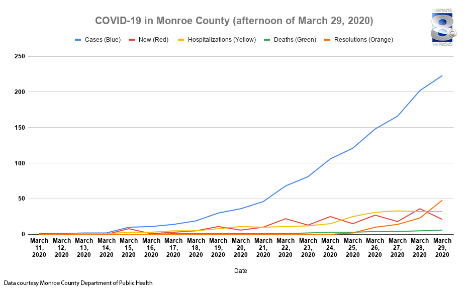 6th Covid 19 Death In Monroe County Now 223 Confirmed Cases 22 In Icu Rochesterfirst