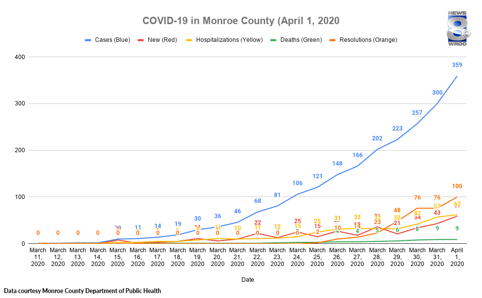 359 Confirmed Cases Of Covid 19 In Monroe County 9 Deaths 28 In Icu 477 In Mandatory Quarantine Rochesterfirst